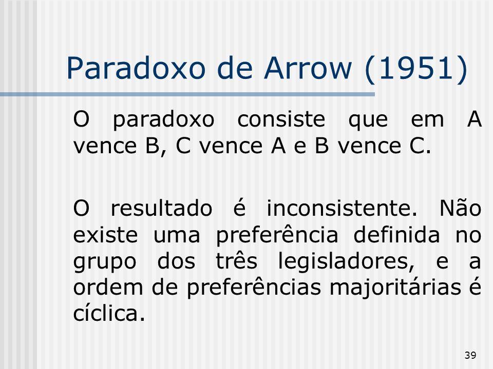 39 Paradoxo de Arrow (1951) O paradoxo consiste que em A vence B, C vence A e B vence C.
