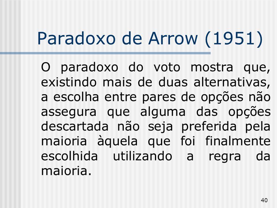 40 Paradoxo de Arrow (1951) O paradoxo do voto mostra que, existindo mais de duas alternativas, a escolha entre pares de opções não assegura que alguma das opções descartada não seja preferida pela maioria àquela que foi finalmente escolhida utilizando a regra da maioria.