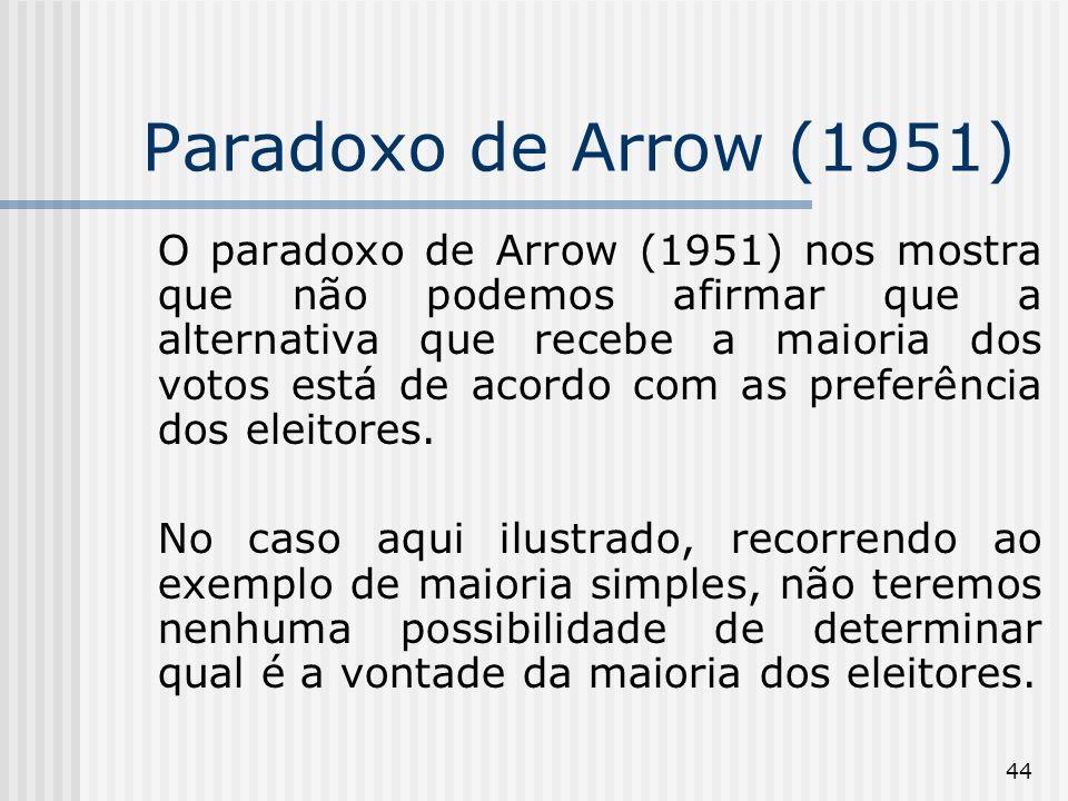 44 Paradoxo de Arrow (1951) O paradoxo de Arrow (1951) nos mostra que não podemos afirmar que a alternativa que recebe a maioria dos votos está de acordo com as preferência dos eleitores.