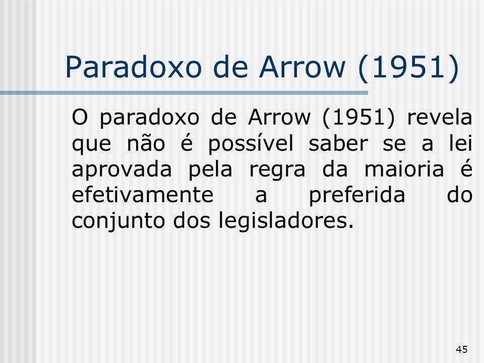 45 Paradoxo de Arrow (1951) O paradoxo de Arrow (1951) revela que não é possível saber se a lei aprovada pela regra da maioria é efetivamente a preferida do conjunto dos legisladores.