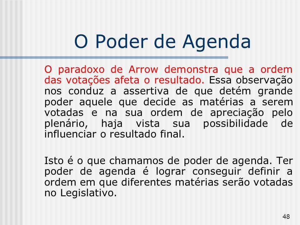 48 O Poder de Agenda O paradoxo de Arrow demonstra que a ordem das votações afeta o resultado.