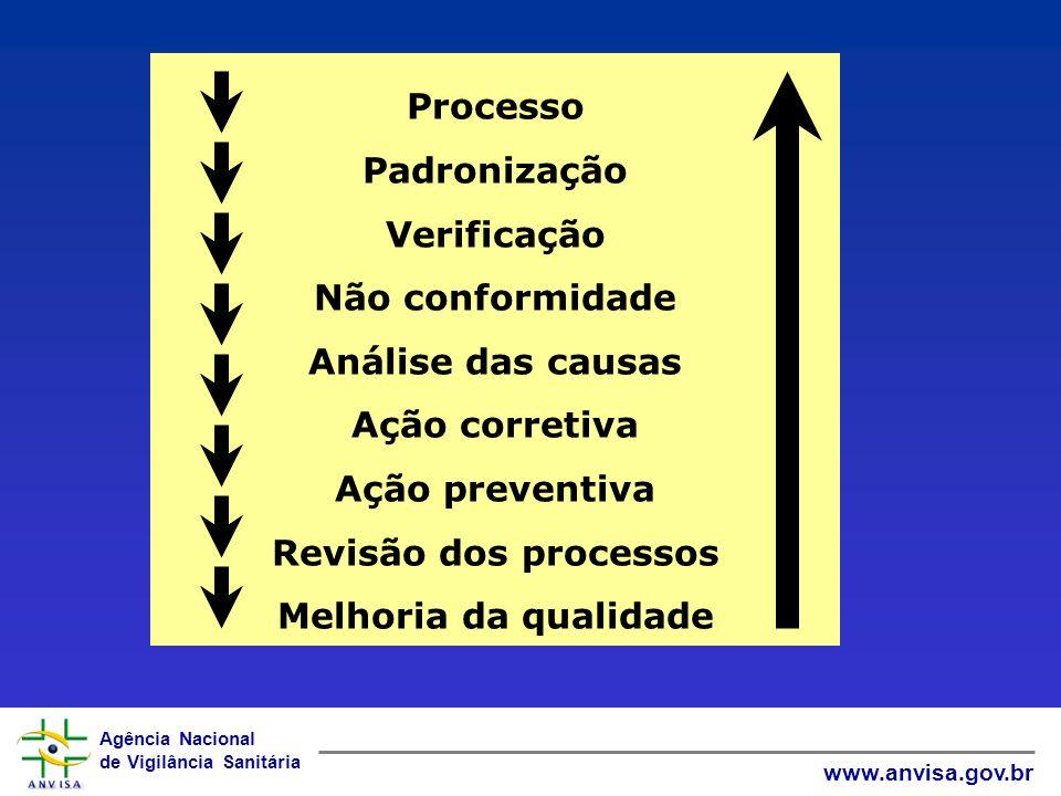 Agência Nacional de Vigilância Sanitária www.anvisa.gov.br Processo Padronização Verificação Não conformidade Análise das causas Ação corretiva Ação preventiva Revisão dos processos Melhoria da qualidade