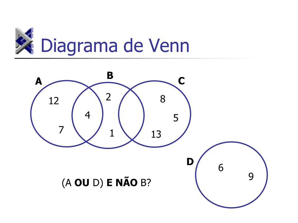 Diagrama de Venn 12 2 1 7 8 5 13 4 A B C 6 9 D (A OU D) E NÃO B?