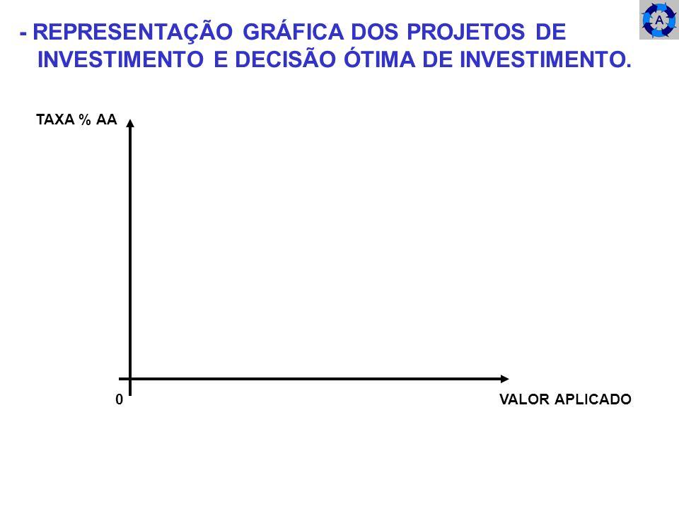 - REPRESENTAÇÃO GRÁFICA DOS PROJETOS DE INVESTIMENTO E DECISÃO ÓTIMA DE INVESTIMENTO. 0 VALOR APLICADO TAXA % AA