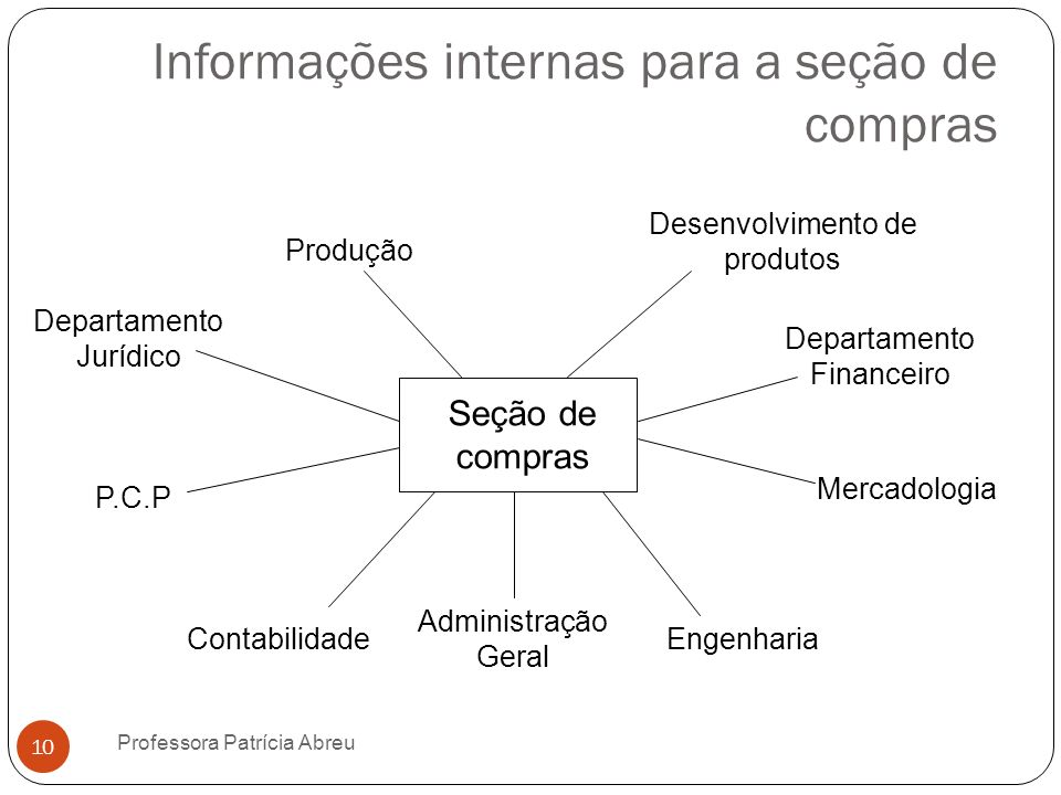 Informações internas para a seção de compras Seção de compras Produção Desenvolvimento de produtos Engenharia Administração Geral Contabilidade Depart