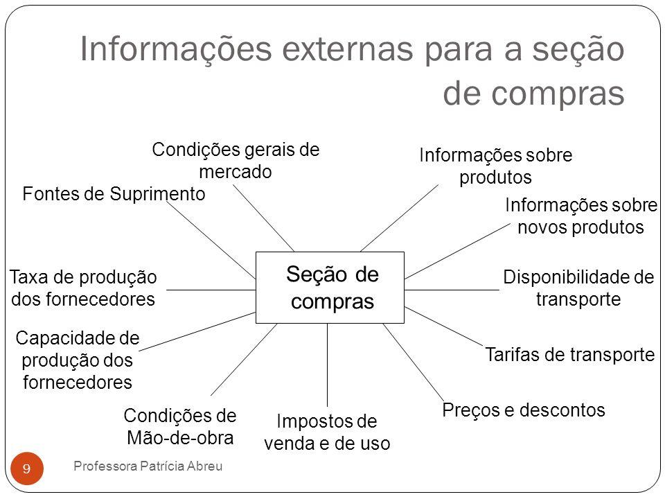 Informações externas para a seção de compras Informações sobre novos produtos Tarifas de transporte Disponibilidade de transporte Seção de compras Con
