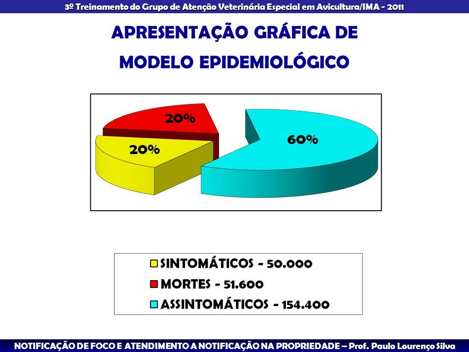 – Prof. Paulo Lourenço Silva NOTIFICAÇÃO DE FOCO E ATENDIMENTO A NOTIFICAÇÃO NA PROPRIEDADE – Prof. Paulo Lourenço Silva 3º Treinamento do Grupo de At