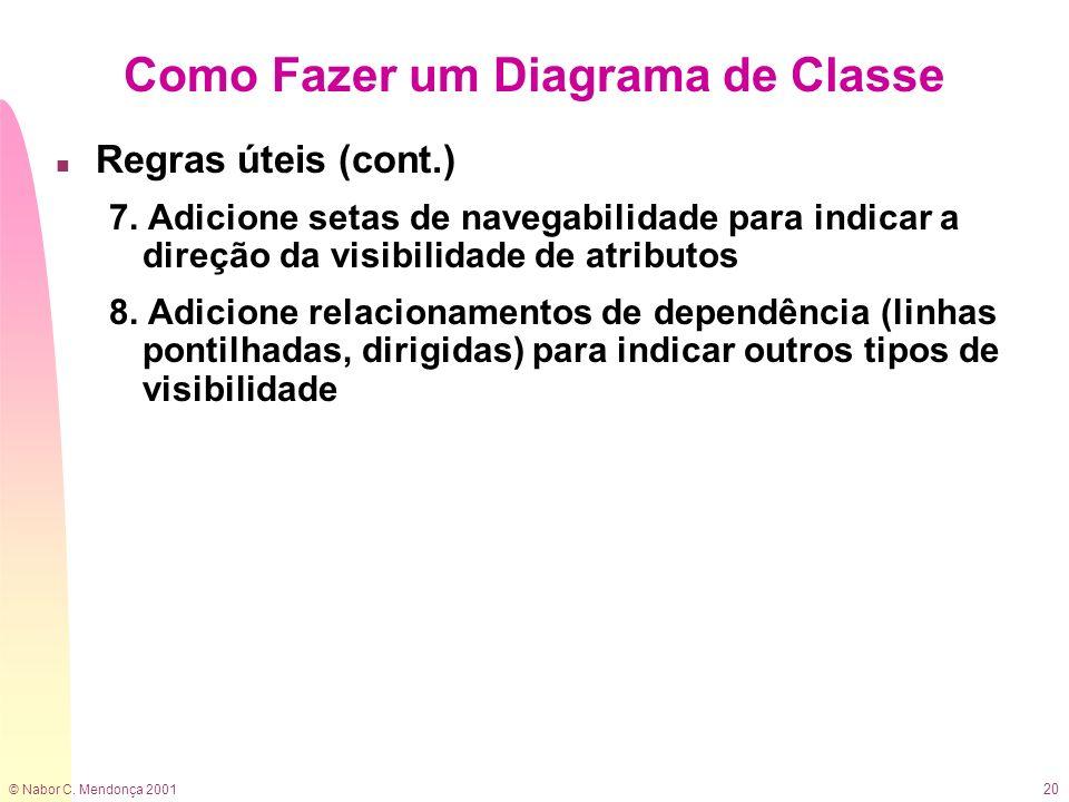 © Nabor C. Mendonça 2001 20 Como Fazer um Diagrama de Classe n Regras úteis (cont.) 7. Adicione setas de navegabilidade para indicar a direção da visi