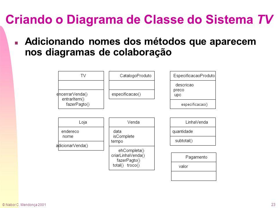 © Nabor C. Mendonça 2001 23 Criando o Diagrama de Classe do Sistema TV n Adicionando nomes dos métodos que aparecem nos diagramas de colaboração Linha