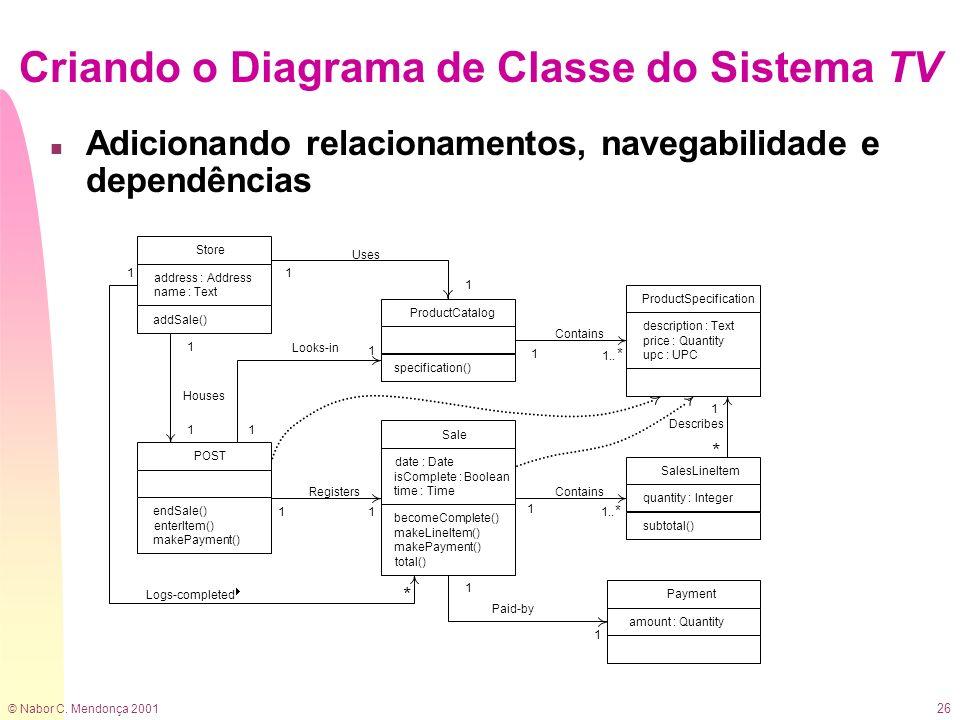 © Nabor C. Mendonça 2001 26 Criando o Diagrama de Classe do Sistema TV n Adicionando relacionamentos, navegabilidade e dependências