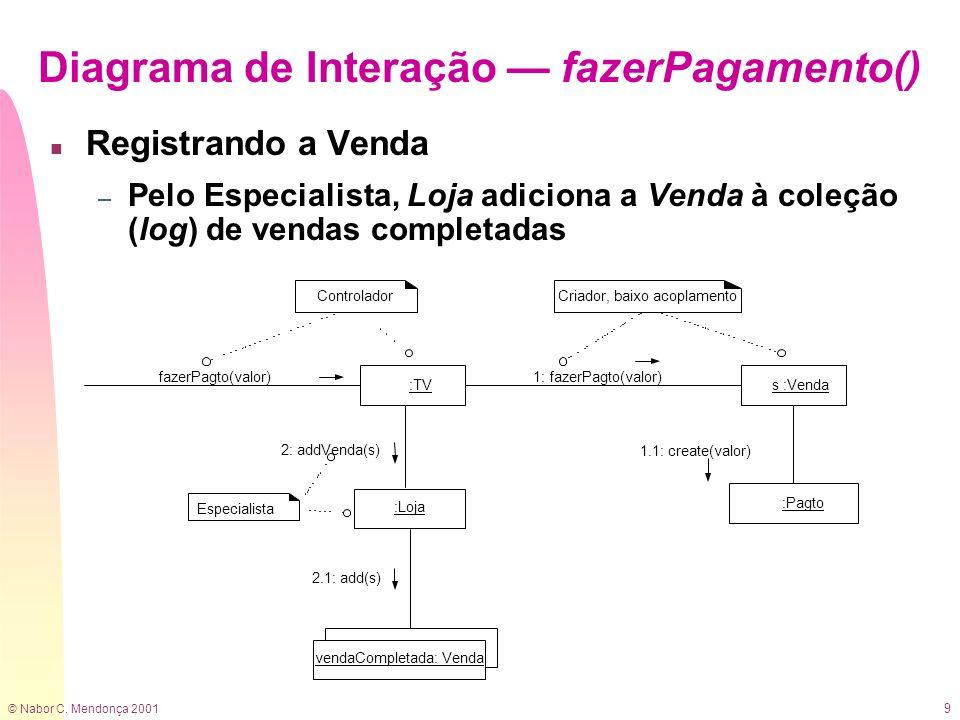 © Nabor C. Mendonça 2001 9 n Registrando a Venda – Pelo Especialista, Loja adiciona a Venda à coleção (log) de vendas completadas Diagrama de Interaçã
