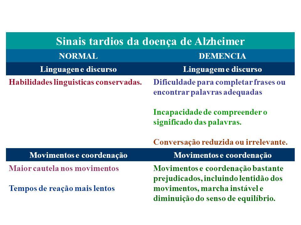 Sinais tardios da doença de Alzheimer NORMALDEMENCIA Linguagen e discursoLinguagem e discurso Habilidades linguisticas conservadas. Dificuldade para c