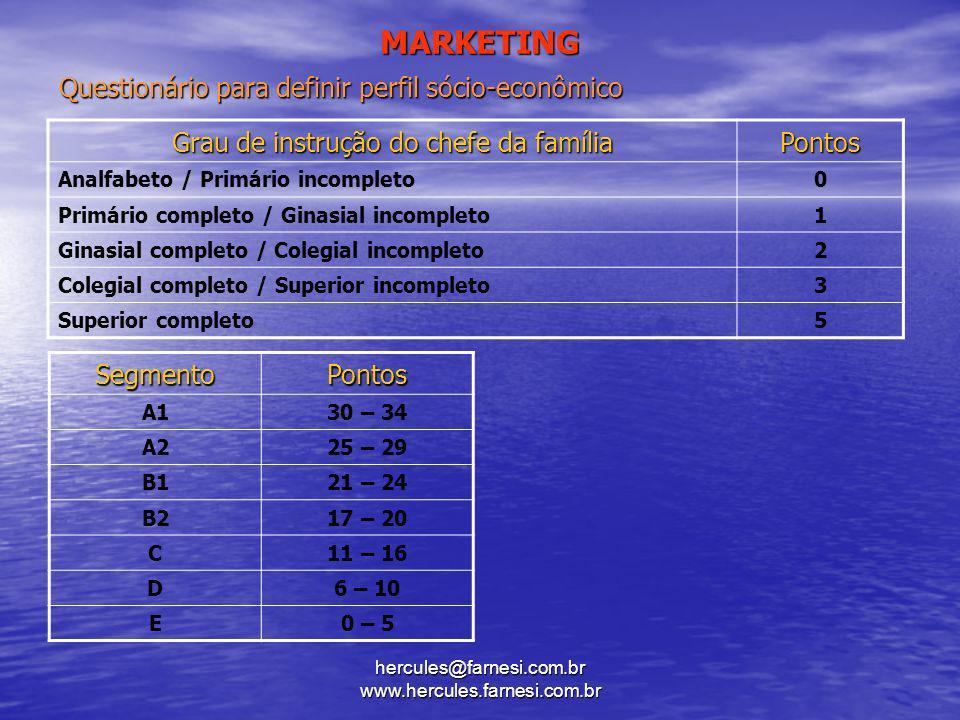 hercules@farnesi.com.br www.hercules.farnesi.com.br MARKETING Grau de instrução do chefe da família Pontos Analfabeto / Primário incompleto0 Primário