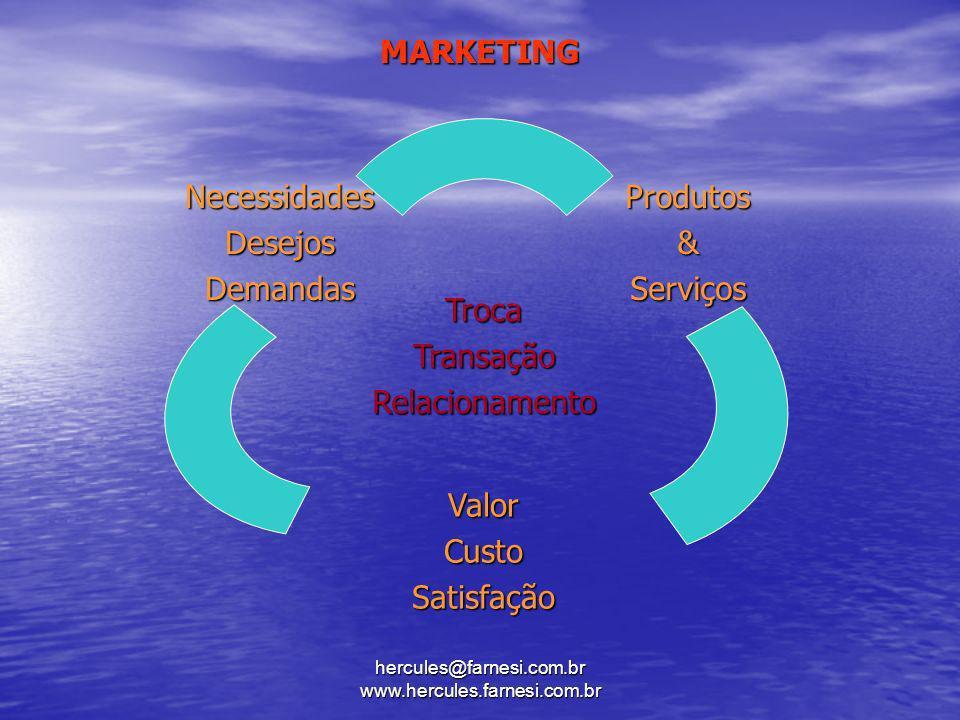 hercules@farnesi.com.br www.hercules.farnesi.com.br MARKETING NecessidadesDesejosDemandasProdutos&Serviços TrocaTransaçãoRelacionamento ValorCustoSati