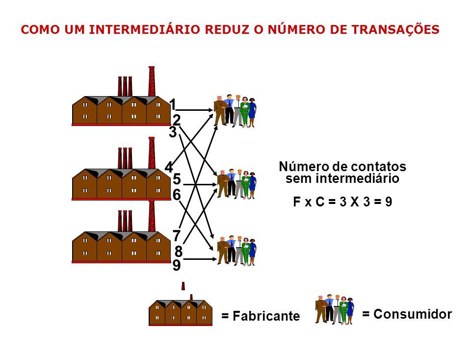 = Consumidor = Fabricante Número de contatos sem intermediário F x C = 3 X 3 = 9 1 3 2 4 5 6 7 8 9 COMO UM INTERMEDIÁRIO REDUZ O NÚMERO DE TRANSAÇÕES