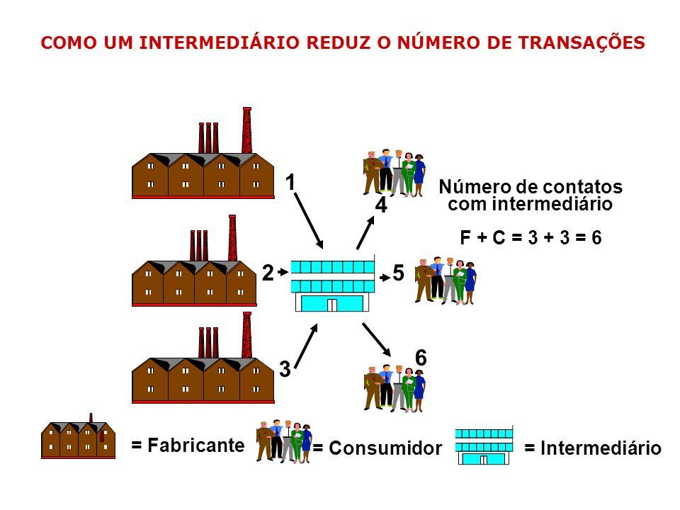 = Intermediário = Consumidor = Fabricante Número de contatos com intermediário F + C = 3 + 3 = 6 1 2 3 4 5 6 COMO UM INTERMEDIÁRIO REDUZ O NÚMERO DE T