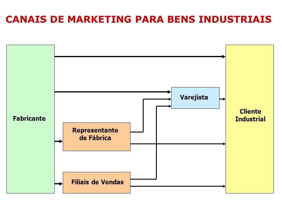 CANAIS DE MARKETING PARA BENS INDUSTRIAIS Fabricante Filiais de Vendas Cliente Industrial Representante de Fábrica Varejista