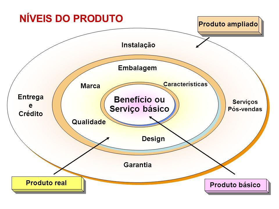 NÍVEIS DO PRODUTO Marca Qualidade Embalagem Design Características Entrega e Crédito Instalação Garantia Serviços Pós-vendas Benefício ou Serviço bási
