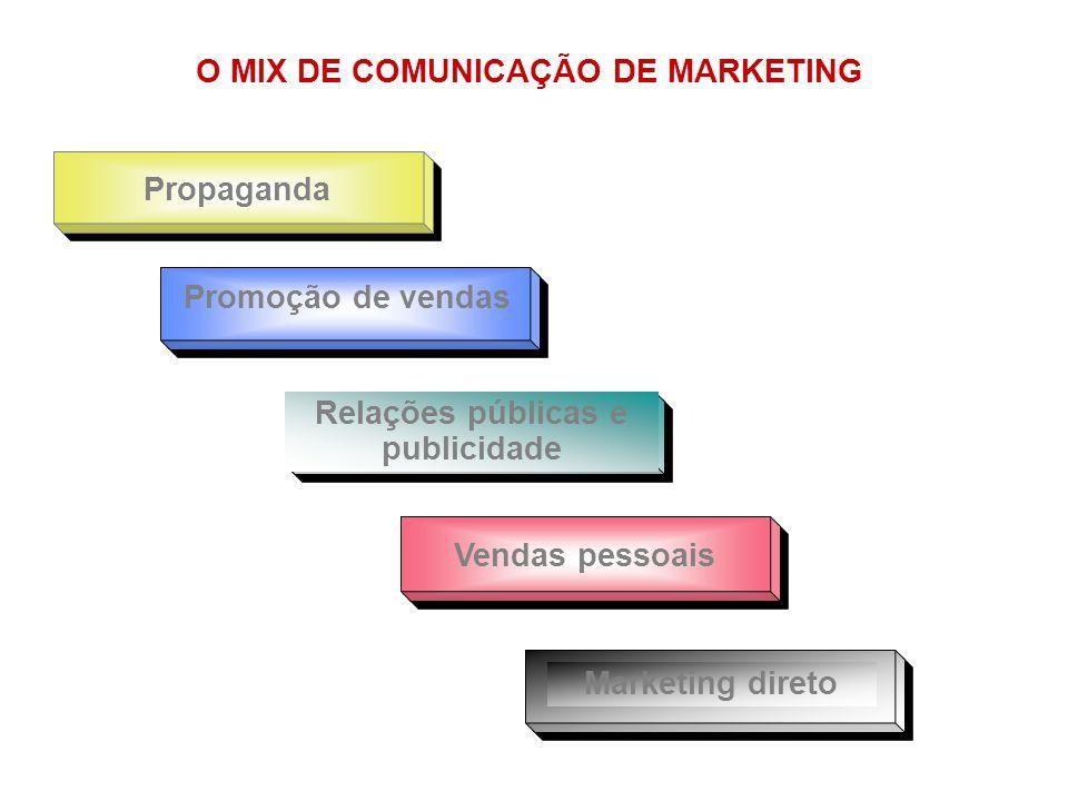 Propaganda Vendas pessoais Promoção de vendas Relações públicas e publicidade Marketing direto O MIX DE COMUNICAÇÃO DE MARKETING