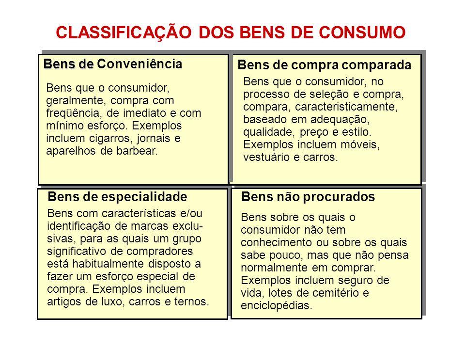 Bens de especialidadeBens não procurados Bens de compra comparada Bens que o consumidor, no processo de seleção e compra, compara, caracteristicamente