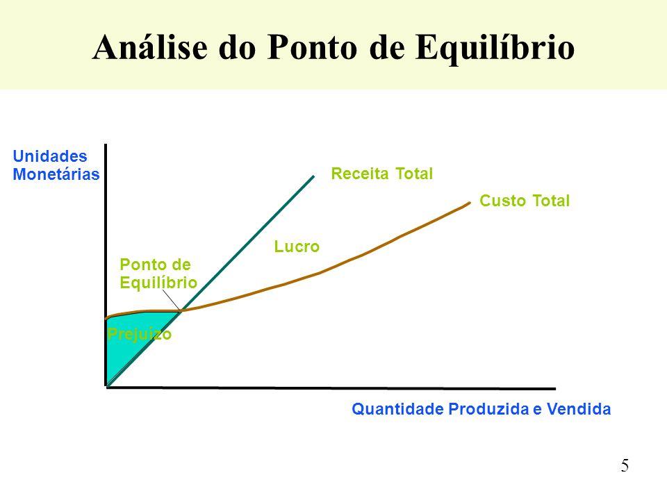 Análise do Ponto de Equilíbrio Unidades Monetárias Quantidade Produzida e Vendida Custo Total Ponto de Equilíbrio Receita Total Prejuízo Lucro 5