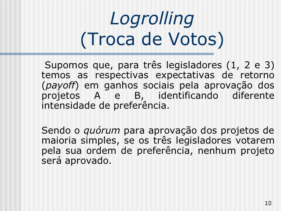 10 Logrolling (Troca de Votos) Supomos que, para três legisladores (1, 2 e 3) temos as respectivas expectativas de retorno (payoff) em ganhos sociais pela aprovação dos projetos A e B, identificando diferente intensidade de preferência.