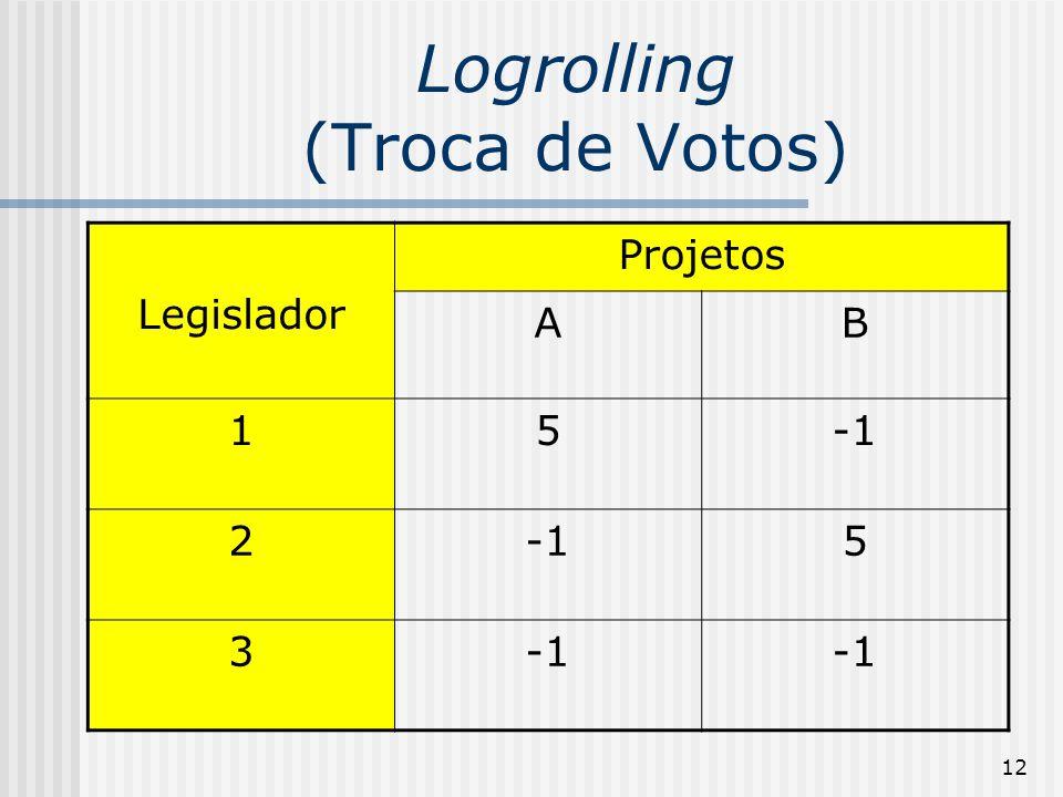 12 Logrolling (Troca de Votos) Legislador Projetos AB 15 2 5 3