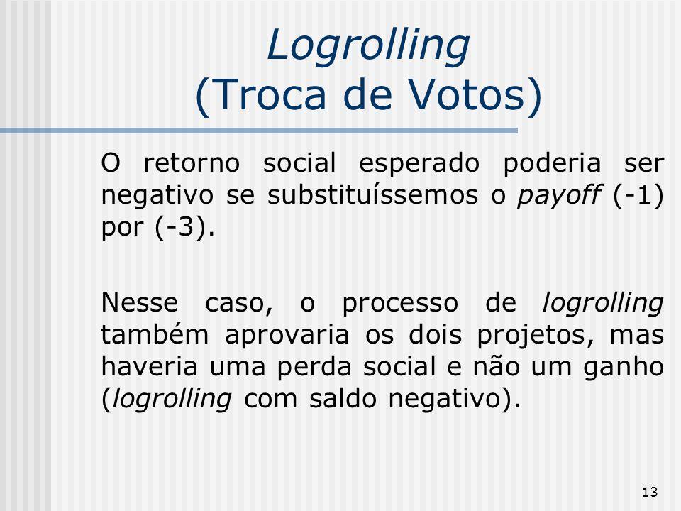 13 Logrolling (Troca de Votos) O retorno social esperado poderia ser negativo se substituíssemos o payoff (-1) por (-3). Nesse caso, o processo de log