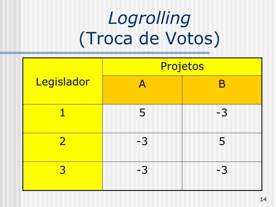 14 Logrolling (Troca de Votos) Legislador Projetos AB 15-3 2 5 3
