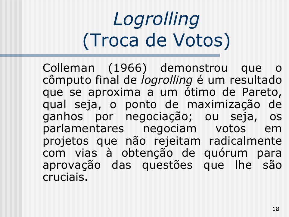 18 Logrolling (Troca de Votos) Colleman (1966) demonstrou que o cômputo final de logrolling é um resultado que se aproxima a um ótimo de Pareto, qual seja, o ponto de maximização de ganhos por negociação; ou seja, os parlamentares negociam votos em projetos que não rejeitam radicalmente com vias à obtenção de quórum para aprovação das questões que lhe são cruciais.
