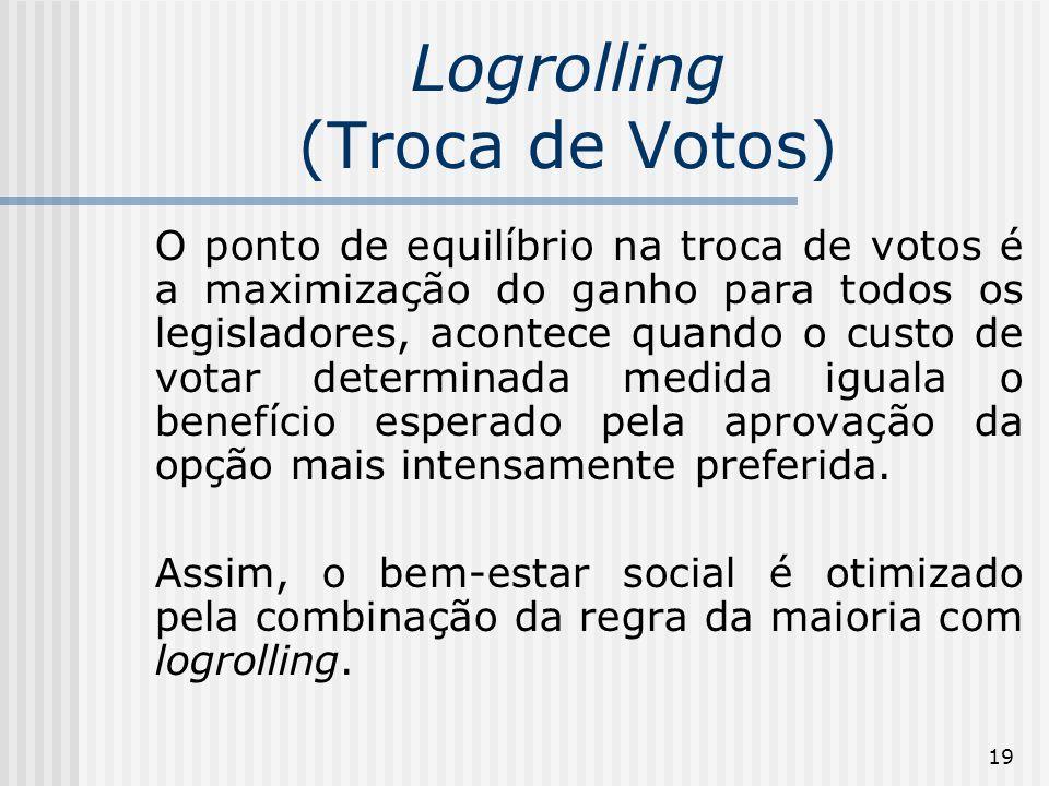 19 Logrolling (Troca de Votos) O ponto de equilíbrio na troca de votos é a maximização do ganho para todos os legisladores, acontece quando o custo de votar determinada medida iguala o benefício esperado pela aprovação da opção mais intensamente preferida.