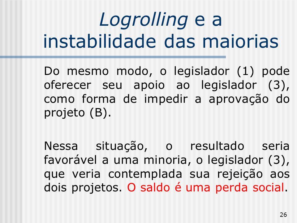 26 Logrolling e a instabilidade das maiorias Do mesmo modo, o legislador (1) pode oferecer seu apoio ao legislador (3), como forma de impedir a aprovação do projeto (B).