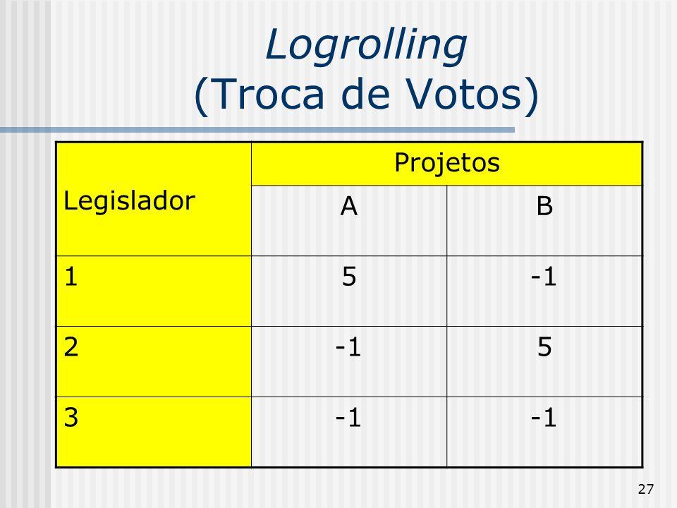 27 Logrolling (Troca de Votos) Legislador Projetos AB 15 2 5 3