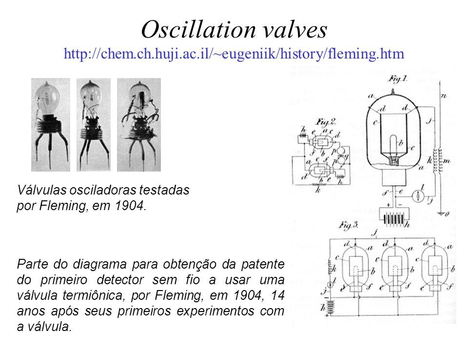 Oscillation valves http://chem.ch.huji.ac.il/~eugeniik/history/fleming.htm Parte do diagrama para obtenção da patente do primeiro detector sem fio a u