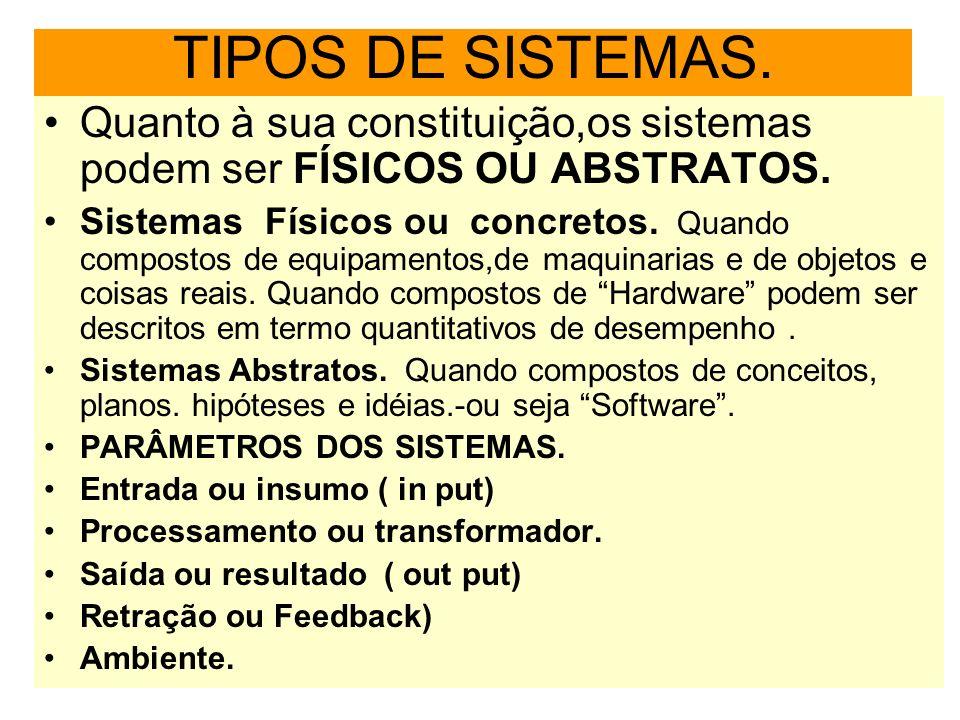 TIPOS DE SISTEMAS. Quanto à sua constituição,os sistemas podem ser FÍSICOS OU ABSTRATOS. Sistemas Físicos ou concretos. Quando compostos de equipament