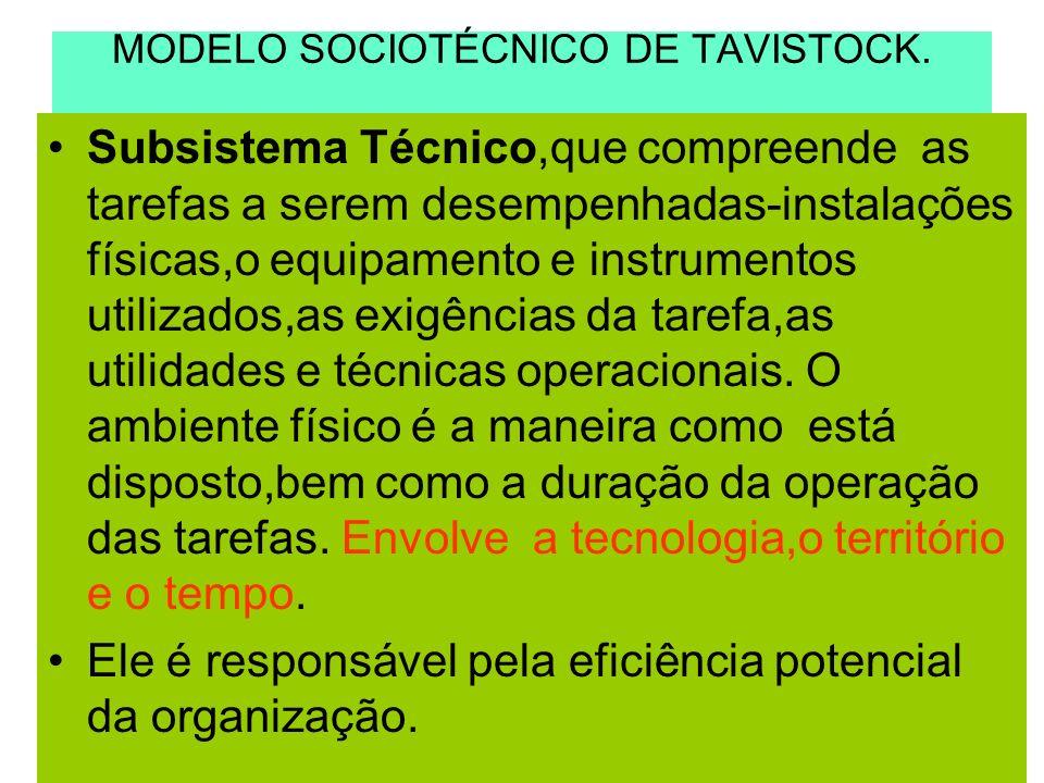 MODELO SOCIOTÉCNICO DE TAVISTOCK. Subsistema Técnico,que compreende as tarefas a serem desempenhadas-instalações físicas,o equipamento e instrumentos