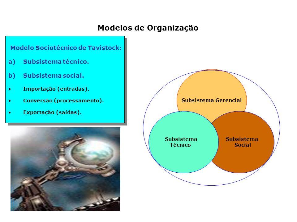 Modelos de Organização Modelo Sociotécnico de Tavistock: a)Subsistema técnico. b)Subsistema social. Importação (entradas). Conversão (processamento).