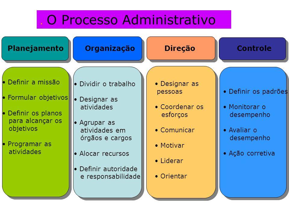 . O Processo Administrativo Planejamento Organização Direção Controle Definir a missão Formular objetivos Definir os planos para alcançar os objetivos