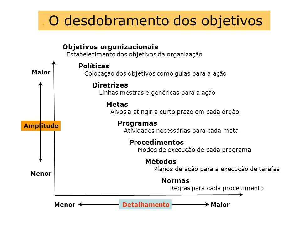 . O desdobramento dos objetivos Objetivos organizacionais Estabelecimento dos objetivos da organização Políticas Colocação dos objetivos como guias pa