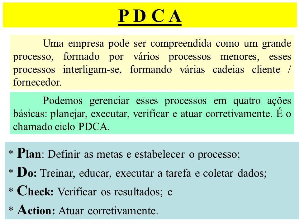 P D C A Uma empresa pode ser compreendida como um grande processo, formado por vários processos menores, esses processos interligam-se, formando vária