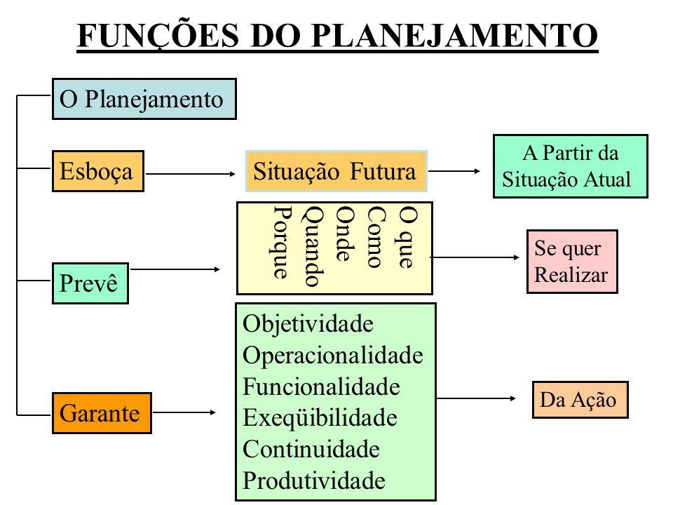 FUNÇÕES DO PLANEJAMENTO O Planejamento Esboça Prevê Garante Objetividade Operacionalidade Funcionalidade Exeqüibilidade Continuidade Produtividade Da