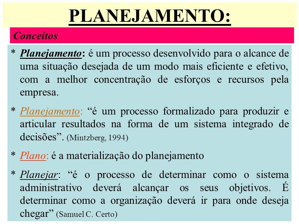 PLANEJAMENTO: Conceitos *Planejamento: é um processo desenvolvido para o alcance de uma situação desejada de um modo mais eficiente e efetivo, com a m