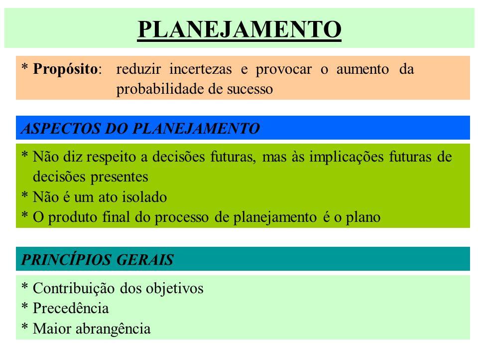 PLANEJAMENTO * Propósito: reduzir incertezas e provocar o aumento da probabilidade de sucesso ASPECTOS DO PLANEJAMENTO * Não diz respeito a decisões f