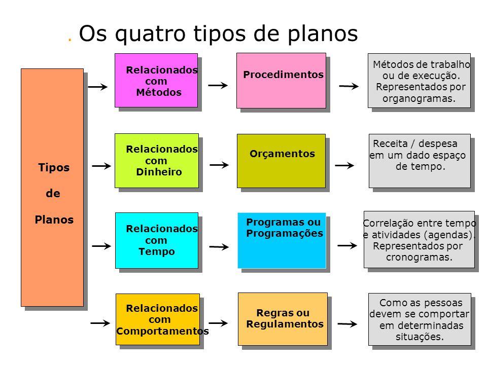 Métodos de trabalho ou de execução. Representados por organogramas. Receita / despesa em um dado espaço de tempo. Correlação entre tempo e atividades