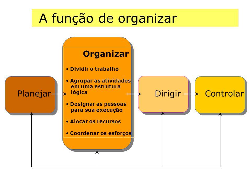A função de organizar Organizar Dividir o trabalho Agrupar as atividades em uma estrutura lógica Designar as pessoas para sua execução Alocar os recur