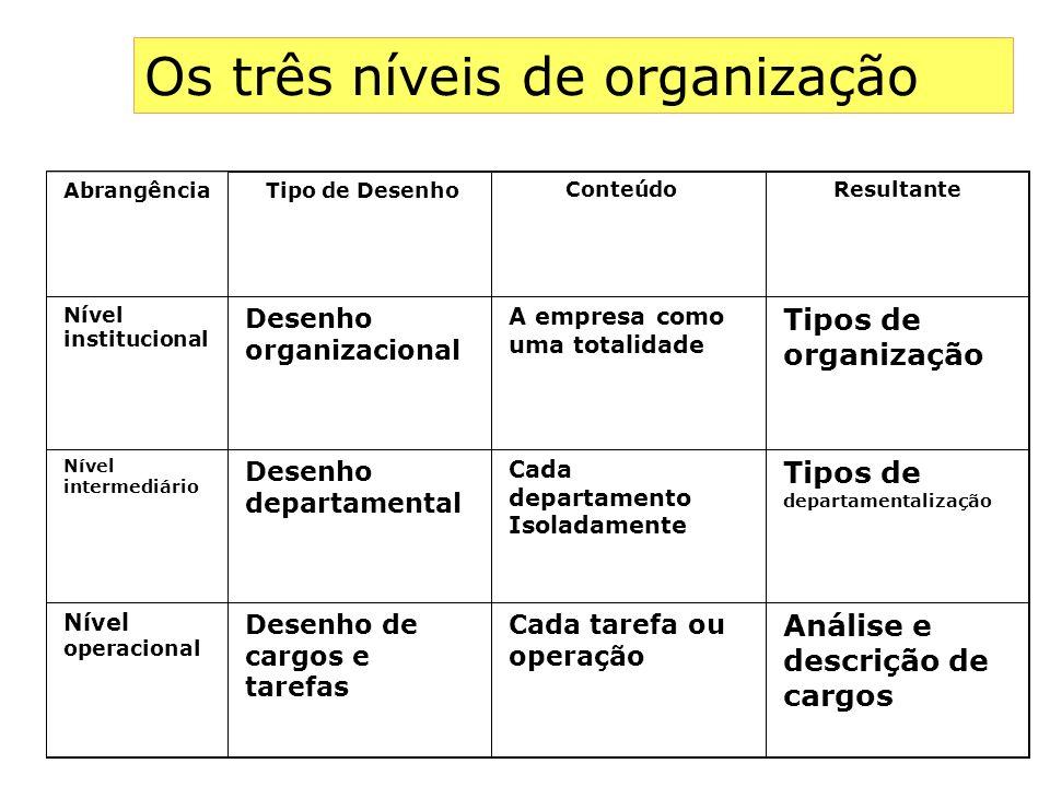 Abrangência Tipo de Desenho Conteúdo Resultante Nível institucional Desenho organizacional A empresa como uma totalidade Tipos de organização Nível in
