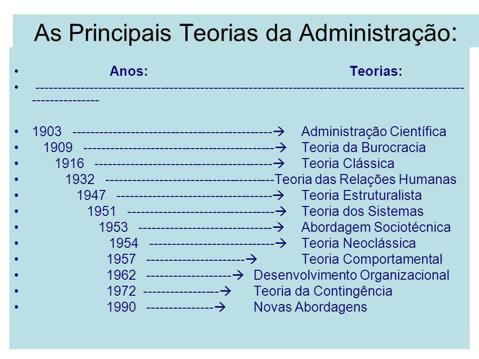 As Principais Teorias da Administração : Anos:Teorias: -----------------------------------------------------------------------------------------------