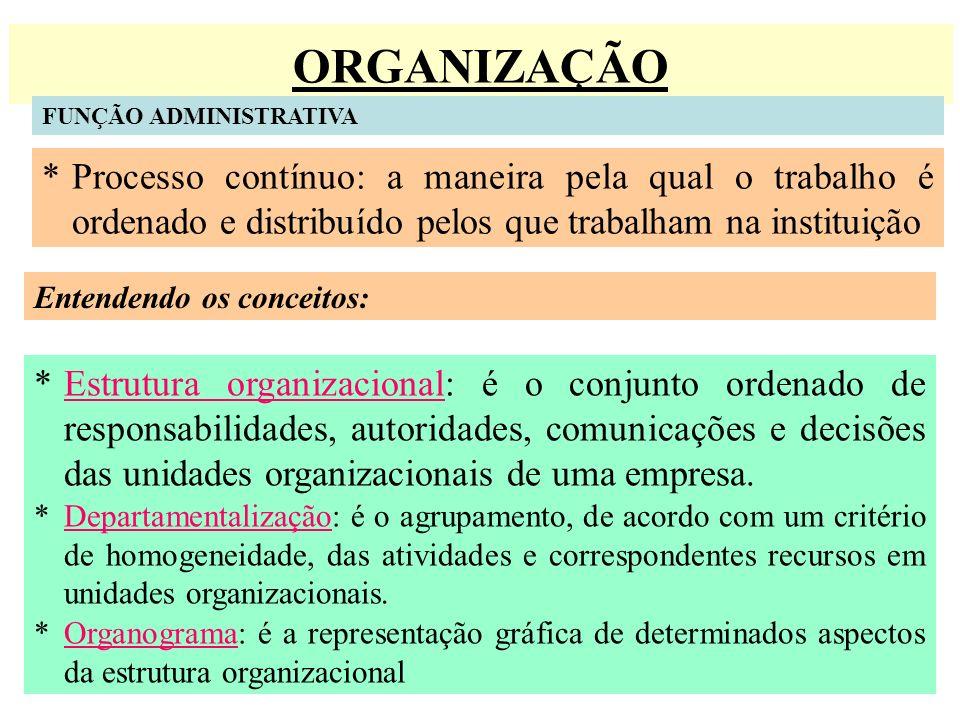 ORGANIZAÇÃO FUNÇÃO ADMINISTRATIVA *Processo contínuo: a maneira pela qual o trabalho é ordenado e distribuído pelos que trabalham na instituição Enten