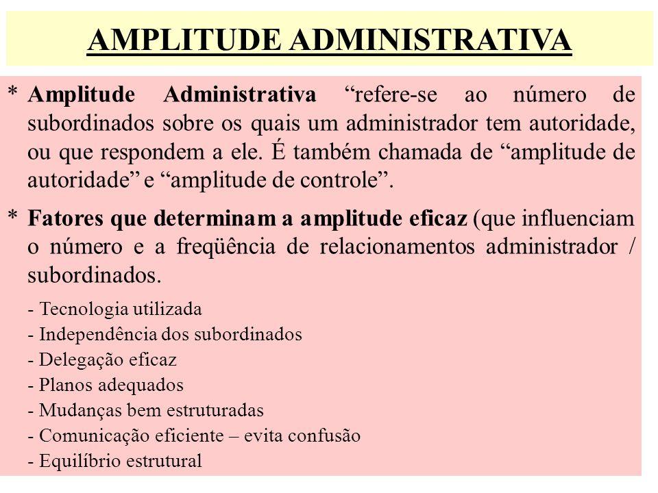 AMPLITUDE ADMINISTRATIVA * Amplitude Administrativa refere-se ao número de subordinados sobre os quais um administrador tem autoridade, ou que respond