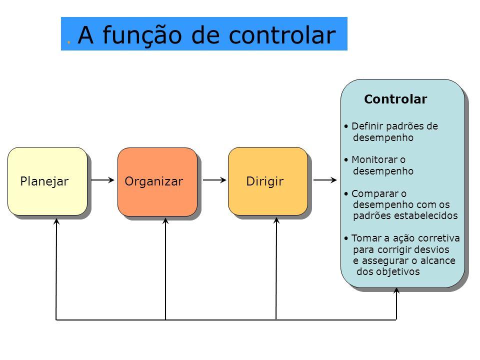. A função de controlar Controlar Definir padrões de desempenho Monitorar o desempenho Comparar o desempenho com os padrões estabelecidos Tomar a ação